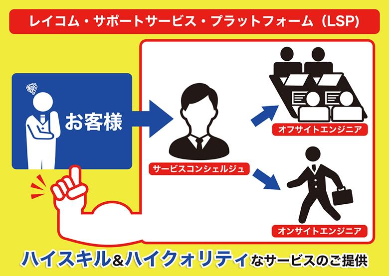LSP(レイコム・サポートサービス・プラットフォーム)